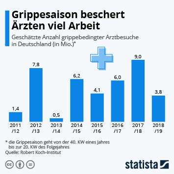Infografik - grippebedingte Arztbesuche in Deutschland