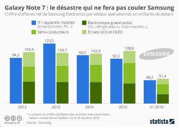 Infographie: Galaxy Note 7 : le désastre qui ne fera pas couler Samsung   Statista