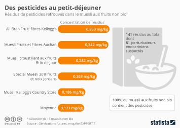 Infographie - Des pesticides au petit-déjeuner