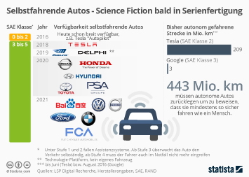 Infografik - Selbstfahrende Autos - Science Fiction bald in Serienfertigung