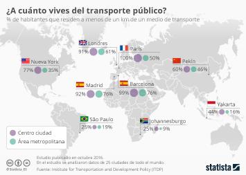 Infografía: Madrid y Barcelona sacan buena nota en redes de transporte público | Statista