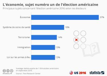 Infographie - L'écomomie, sujet numéro un de l'élection américaine