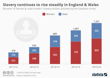 Infographic - Slavery continues to rise steadily in England & Wales