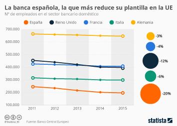 Infografía: Cinco años de reducciones de plantilla | Statista