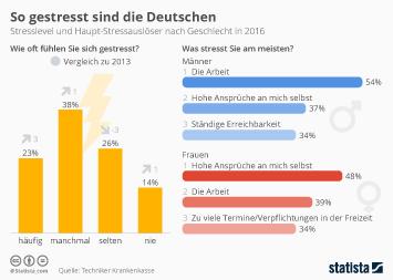 Infografik: So gestresst sind die Deutschen | Statista