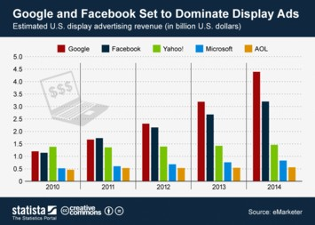 Infographic: Google and Facebook Set to Dominate Display Ads | Statista