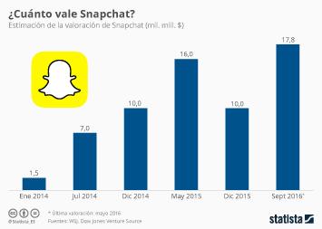 Infografía - La red social a la que todos miran