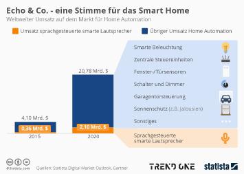 Infografik: Echo & Co. - eine Stimme für das Smart Home | Statista