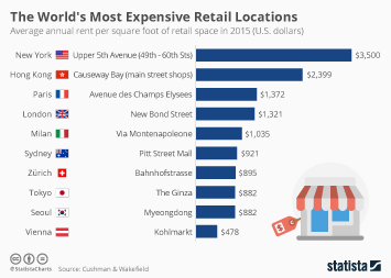 Infographic: The World's Most Expensive Retail Locations | Statista