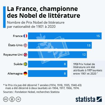 Infographie - La France, championne du monde des Nobel de littérature