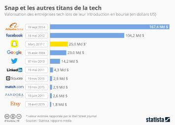 Infographie: Snap et les autres titans de la tech | Statista