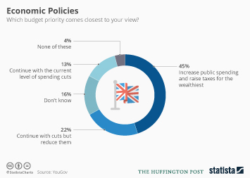 Infographic: Brits Want the Wealthiest to be Taxed More | Statista