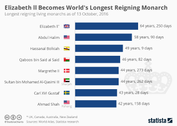 Infographic - Elizabeth ll World's Longest Reigning Monarch