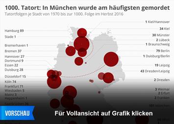 Infografik - Tatortfolgen je Stadt
