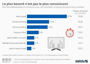 Infographie: Le plus bavard n'est pas le plus convaincant | Statista