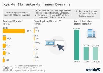Infografik: .xyz, der neue Star unter den neuen Domains | Statista