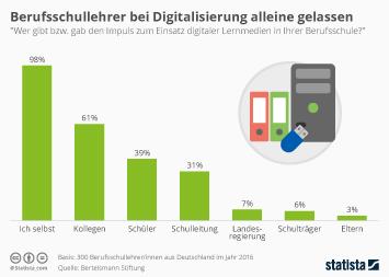 Infografik - Digitalisierung an Berufsschulen