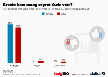 Infographic: Brexit: how many regret their vote?  | Statista