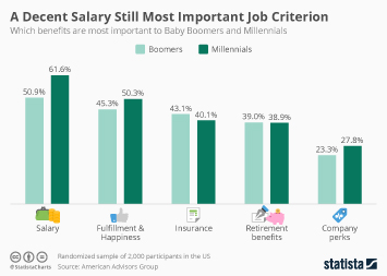 Infographic: Salary is the Most Important Job Criterion | Statista