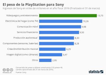 Infografía - Los videojuegos, la mejor apuestade Sony
