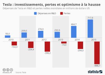 Infographie - Tesla : investissements, pertes et optimisme à la hausse