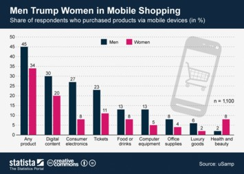 Infographic - Mobile shoppers in the United States