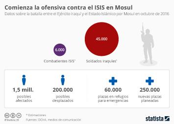 Infografía - Comienza la batalla por el último gran bastión del EI en Irak