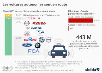 Infographie: Les voitures autonomes sont en route | Statista