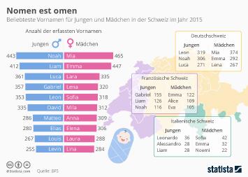 Infografik: Nomen est omen | Statista