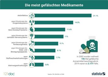 Infografik - Die meist gefälschten Medikamente