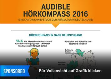 Infografik - Audible Hörkompass 2016