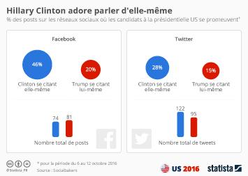 Infographie - Hillary Clinton adore parler d'elle-même