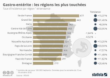 Infographie - Gastro-entérite : les régions les plus touchées