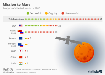 Infographic - A History of Mars Missions
