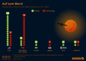 Infografik: Auf zum Mars!   Statista