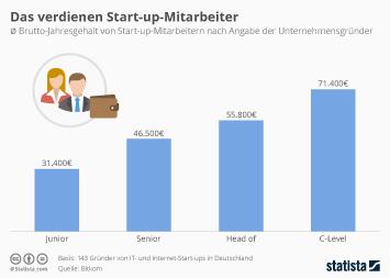 Infografik - Jahresverdienst von Start-up-Mitarbeitern