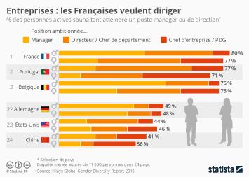 Infographie - Les Françaises, championnes de l'ambition professionnelle