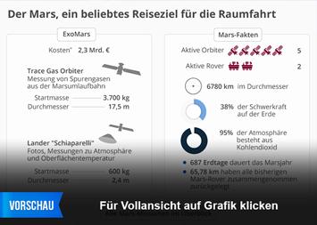 Infografik - Daten und Fakten zu Mars und Marsmissionen