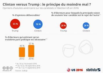 Infographie - Clinton versus Trump : le principe du moindre mal ?