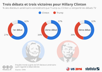Infographie - Trois débats et trois victoires pour Hillary Clinton