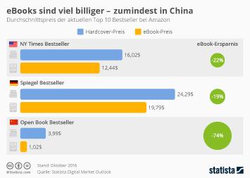 Infografik: eBooks sind viel billiger - zumindest in China | Statista