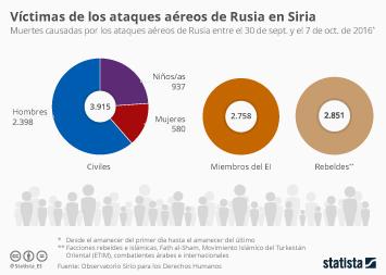 Infografía - Víctimas de los ataques aéreos de Rusia en Siria