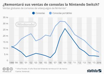 Infografía - Llega la Nintendo Switch