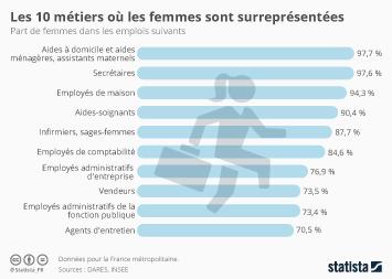 Infographie - Les dix métiers où les femmes sont surreprésentées