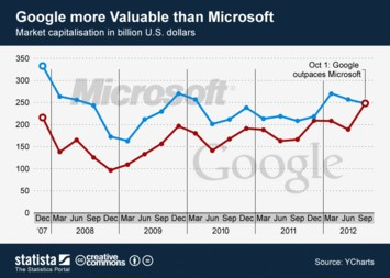 Infographic - Google more valuable than Microsoft