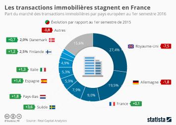 Infographie - Stagnation des transactions immobilières en France