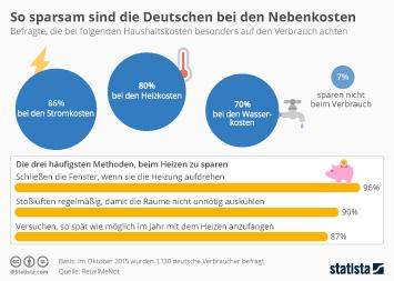 Nebenkosten Infografik - So sparsam sind die Deutschen bei den Nebenkosten