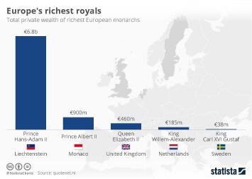 Infographic: Europe's richest royals | Statista