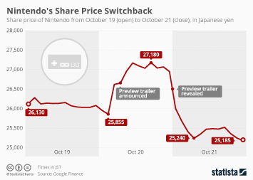 Infographic - Nintendo's Share Price Switchback