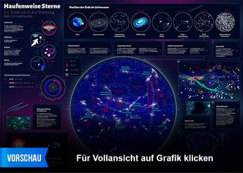 Infografik: Haufenweise Sterne – Ein Einblick in die Ordnung des Universums | Statista